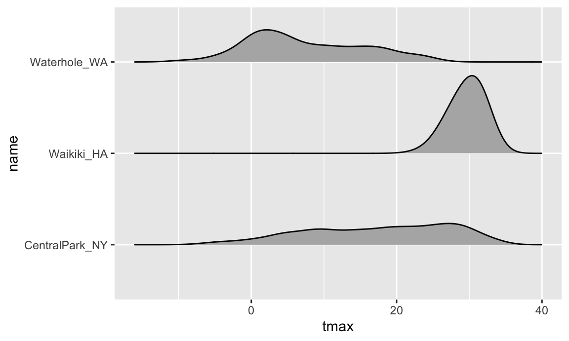 Visualization with ggplot2